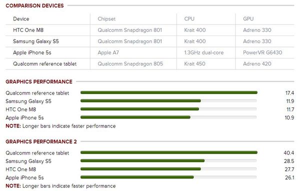 Qualcomm, Snapdragon 805, Qualcomm Snapdragon 805