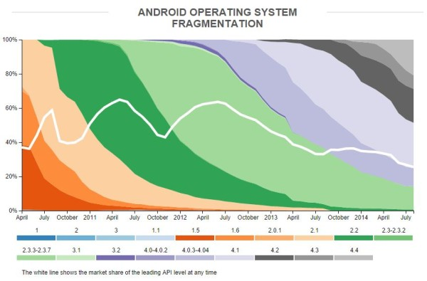 Android, Fragmentation