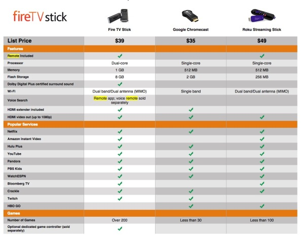 Amazon Fire TV Stick vs. Chromecast
