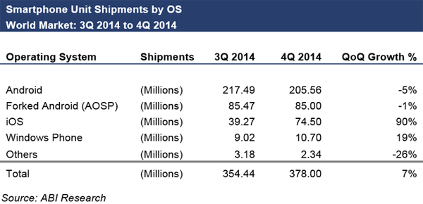 Android Chart 04-2014