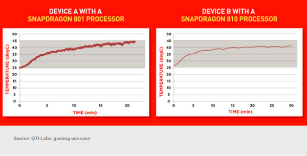 Qualcomm Snapdragon 810 Gaming Use