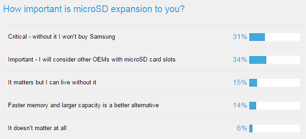 AndroidPIT Samsung survey microSD