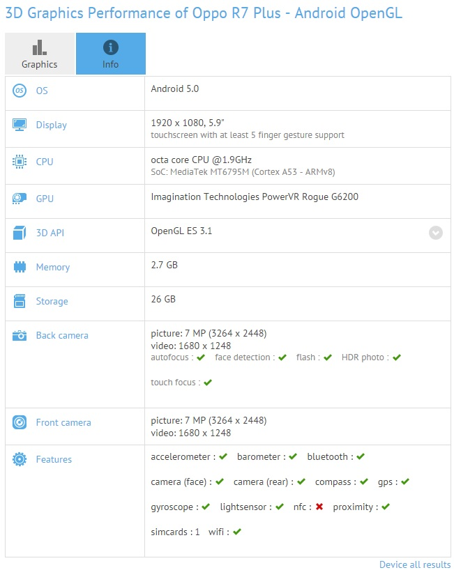 Oppo R7 Plus GFX-Benchmark