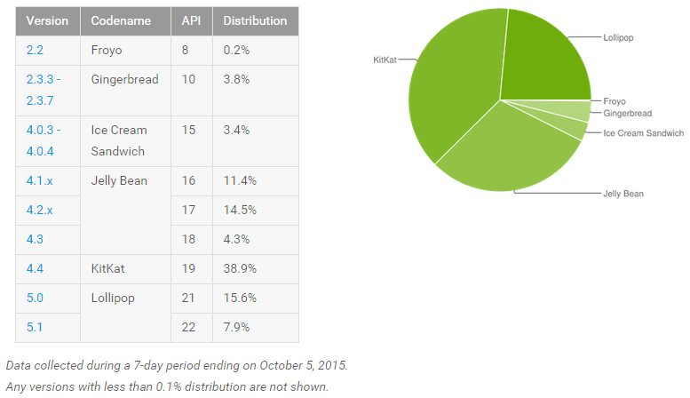 Android Oktober 2015