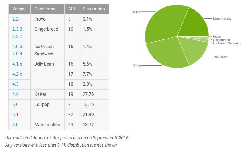 Android Verteilung September 2016