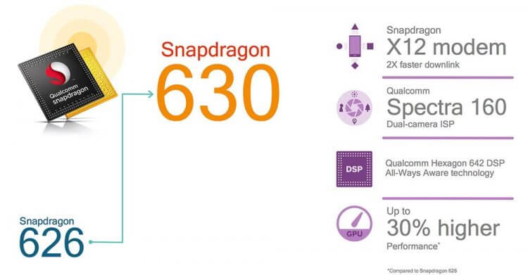 Qualcomm Snapdragon 630