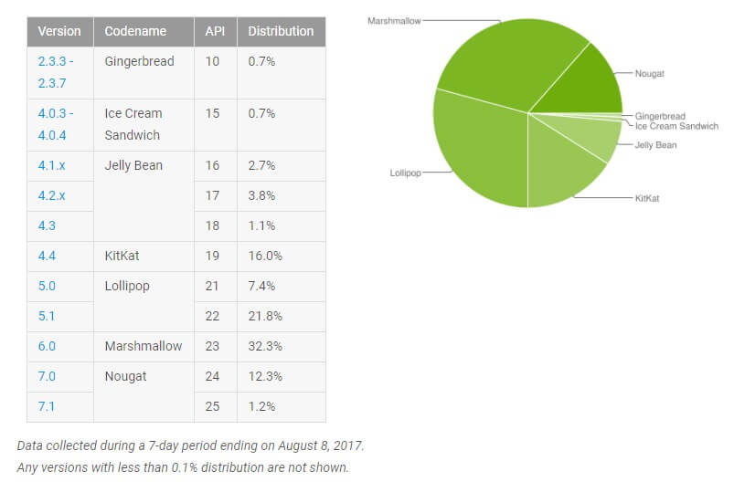 Android Verteilung August 2017