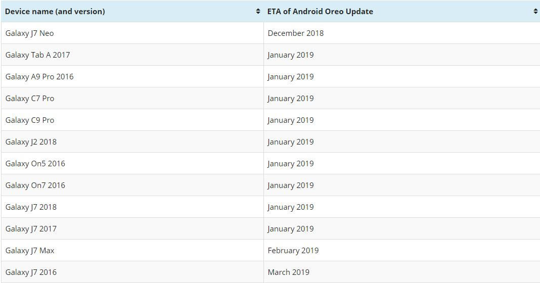 Samsung Android Oreo Roadmap