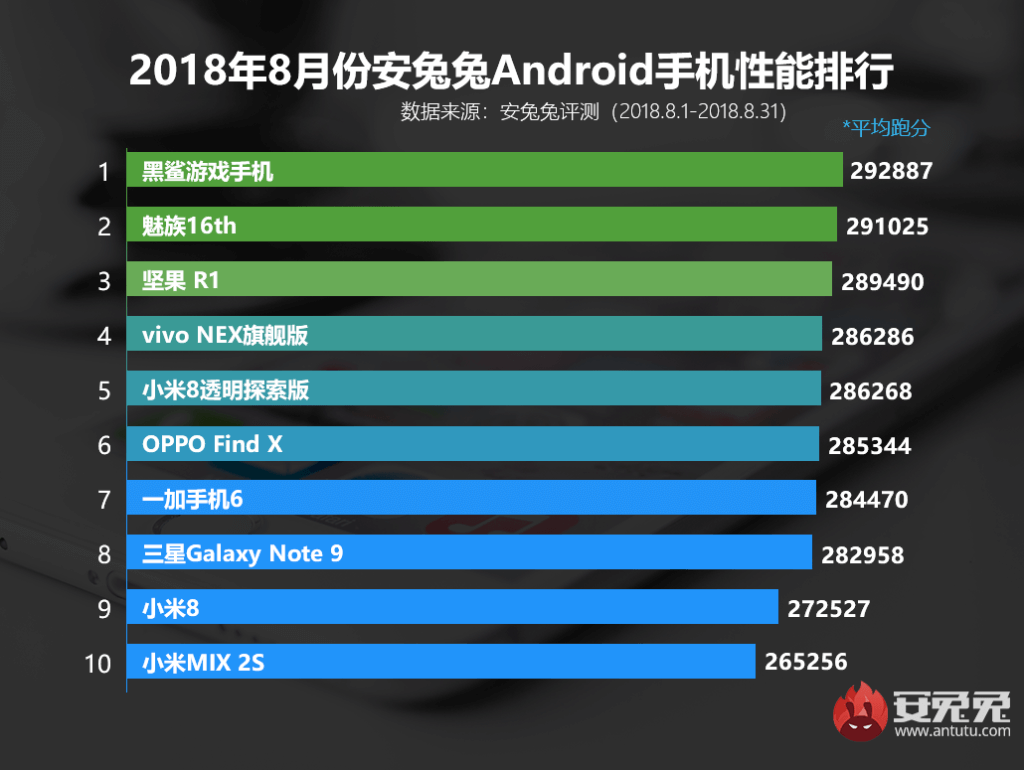 Top 10 schnellste Android Smartphones AnTuTu August 2018