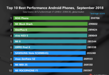 Top 10 schnellste Android Smartphones AnTuTu September 2018