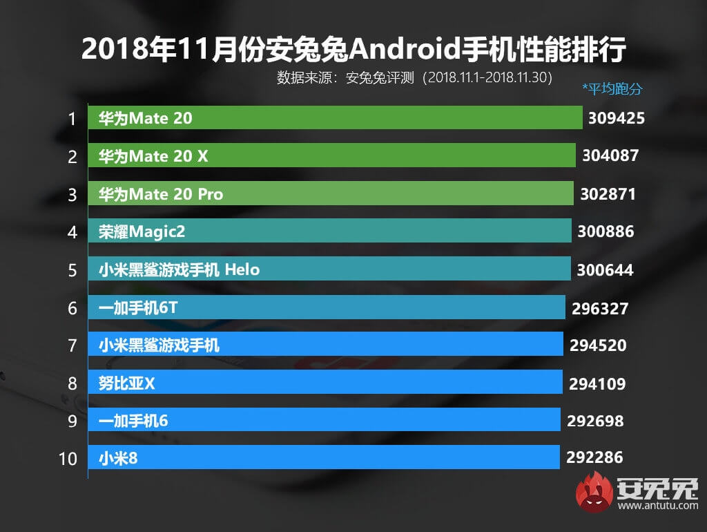 Top 10 schnellste Android Smartphones AnTuTu November 2018