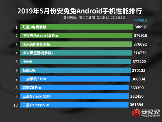 Top 10 schnellste Android Smartphones Mai 2019