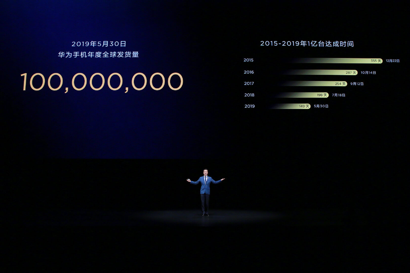 Huawei 100 Million Shipment