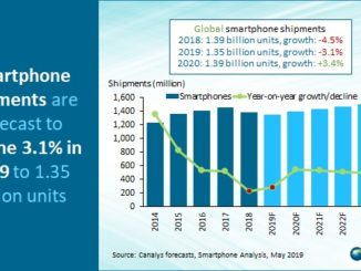 Smarphone Shipments Decline