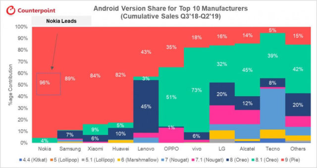 Android Version Share for Top 10 Manufacturers Cumulative Sales