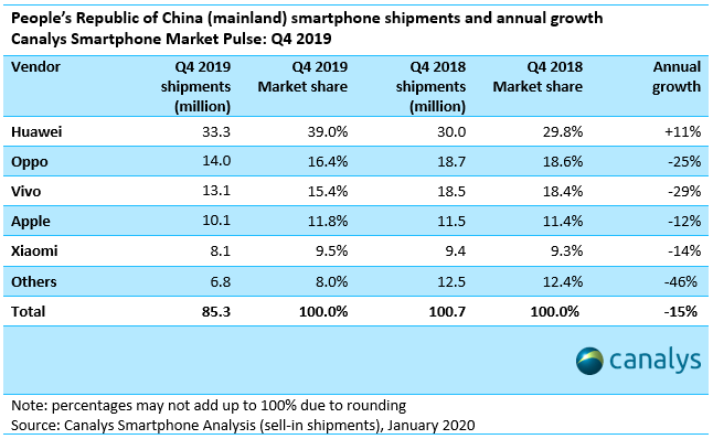 China Smartphone-Shipments and annual Growth 2019