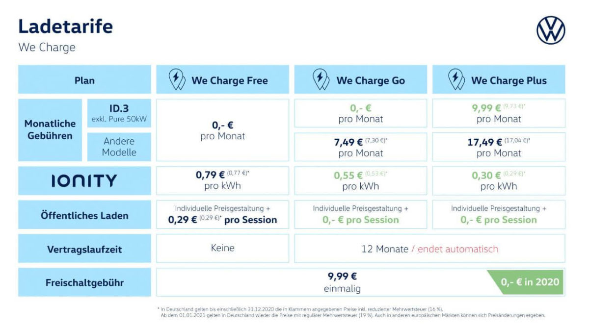 VW We Charge Preise Juli 2020