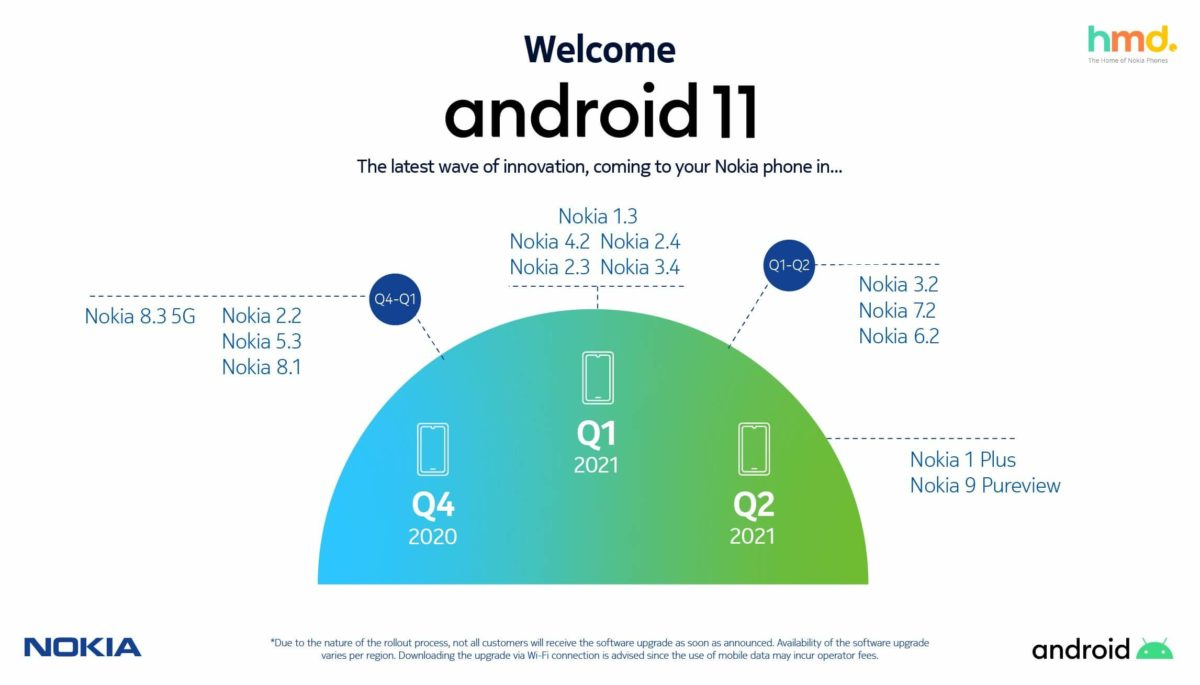 HMD Global Nokia Android 11 Roadmap