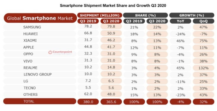 Counterpoint Smartphone-Market-Share Q3-2020